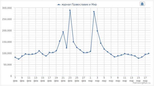 Статистика посещений сайта за день