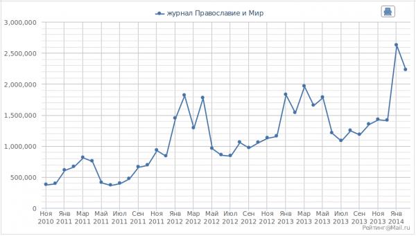Статистика посещений сайта за месяц