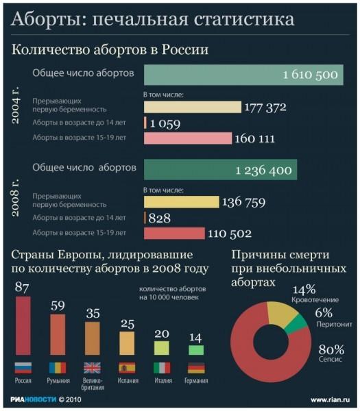 Статистика по проведению абортов в России. © РИА Новости, Инфографика. Агеев Тимур