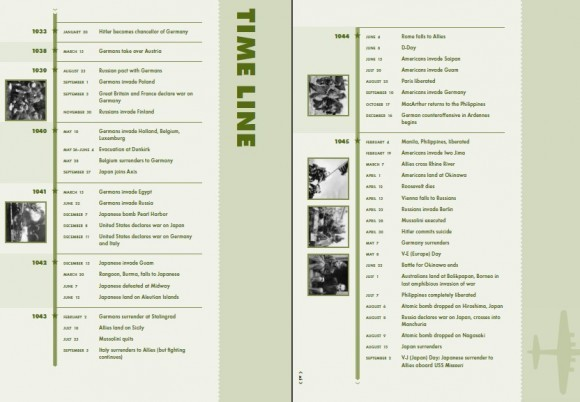 Основные события Второй мировой войны