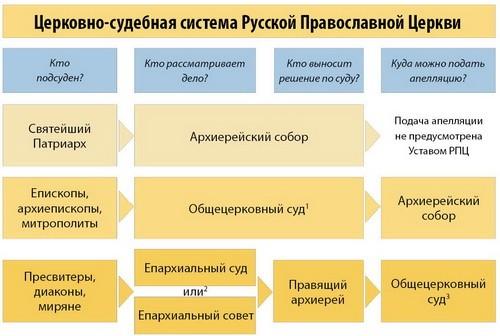 Судебная система Русской Православной Церкви. Инфографика журнала Встреча