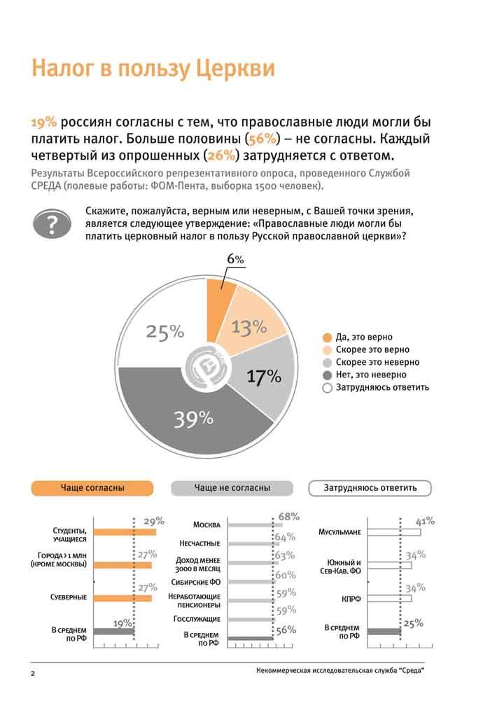 Налоги в пользу Церкви для православных: платить или не платить? — результаты опроса службы «Среда»