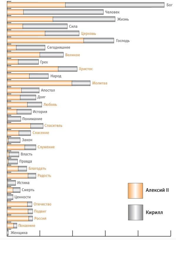 Исследование службы «Среда» — Слово и слова: сравнительный контент-анализ проповедей Патриархов Алексия II и Кирилла
