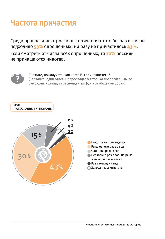 Частота причастия. — Всероссийский опрос службы «Среда»