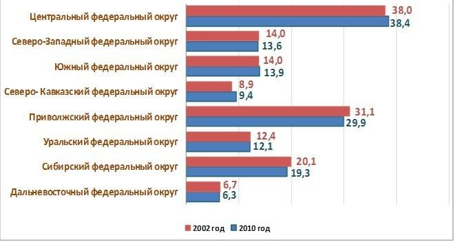 Перепись населения в России