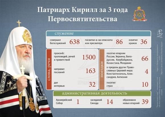 26280 часов Патриарха Кирилла (Инфографика)
