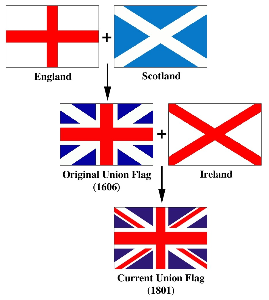 Как образовался флаг Королевства