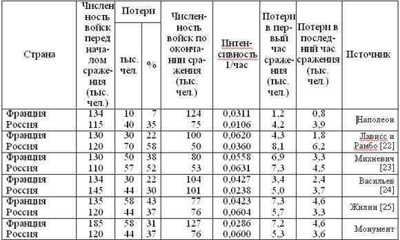 Ход отечественной войны 1812 таблица