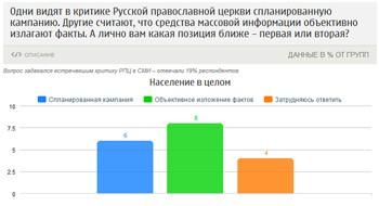 Более 70 процентов опрошенных россиян уверены в положительной роли Православной Церкви в жизни страны