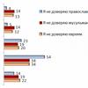Стереотипы о недоверии и неприязни: как россияне относятся к мусульманам, евреям и москвичам?