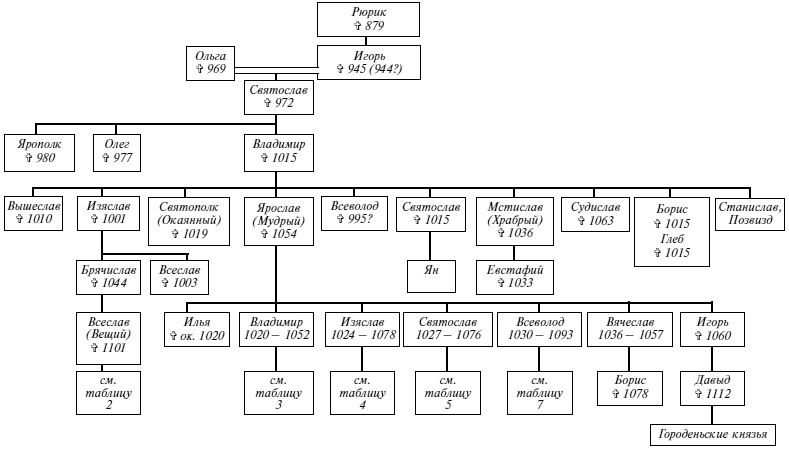 Рюриковичи. Древо
