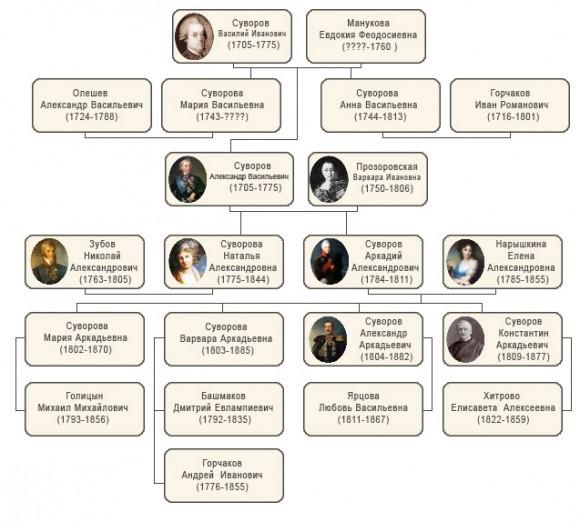 Родословное древо Суворовых