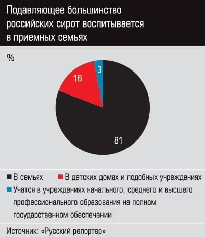 График 1 Подавляющее большинство российских сирот воспитывается в приемных семьях