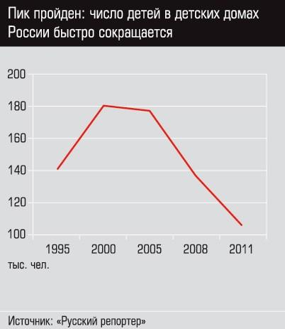 График 2 Пик пройден: число детей в детских домах России быстро сокращается