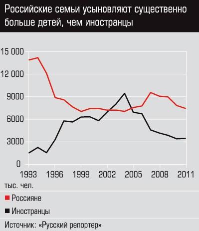 График 3 Российские семьи усыновляют существенно больше детей, чем иностранцы