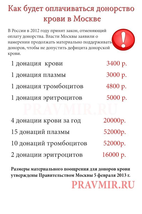 Донорам в Москве будут платить до 5 тысяч рублей
