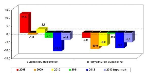 Ежегодные темпы динамики книжного рынка России в денежном ($) и натуральном выражении. % Источник: аналитика «КИ»