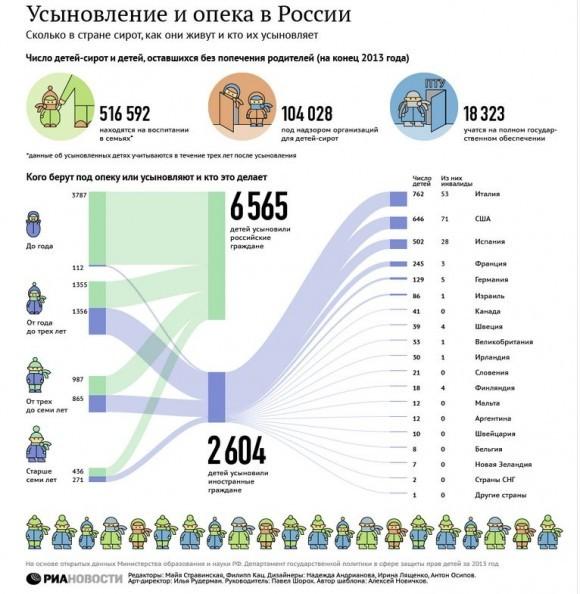Инфорграфика РИА Новости