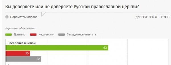 Большинство россиян доверяют Русской Православной Церкви