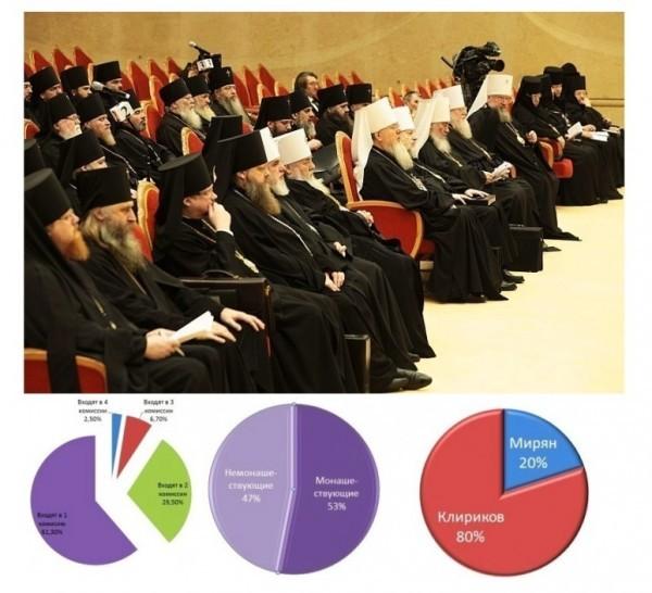 Как изменился состав Межсоборного присутствия Русской Православной Церкви?