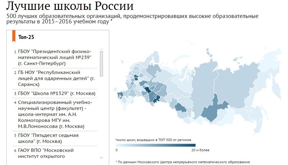 В Российской Федерации определили лучшие школы страны
