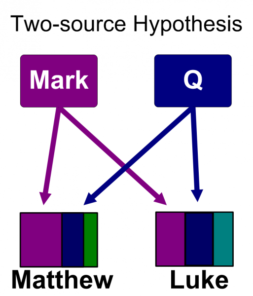 synoptic_problem_two_source_colored