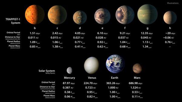 Планеты системы TRAPPIST-1 и каменные планеты Солнечной системы (художественная иллюстрация). Дана числовая информация о размерах и орбитальных периодах всех представленных планет; планеты системы TRAPPIST-1 имеют размеры, сравнимые с размерами Земли.