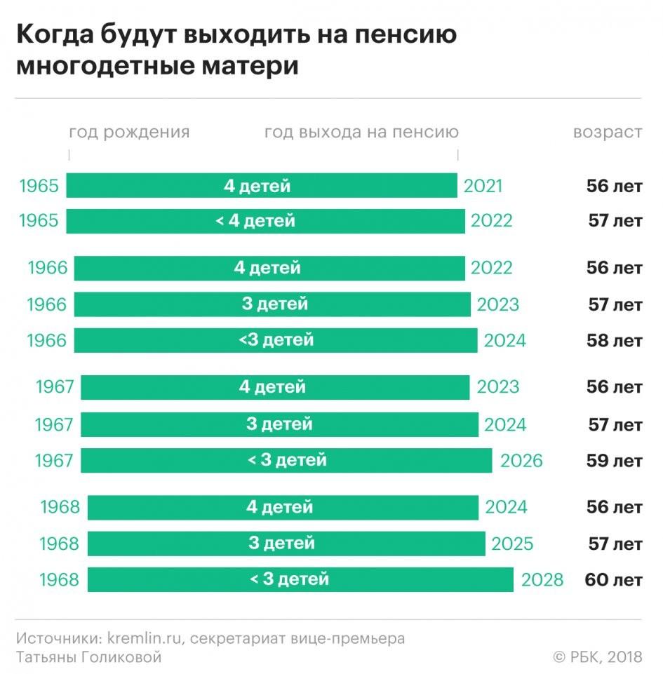Как рассчитать пенсию для 1965 года рождения выгодные пенсионные вклады в москве